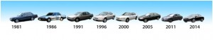 Typological sequence for Honda Accords. See how the car changed style through the years? If you only looked at the 1981 and 2014 models you might not even recognize these as the same car. But by finding the entire sequence you can see how the car's style gradually evolved into one we recognize today.