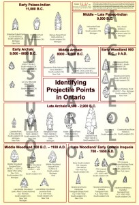 This poster shows a number of projectile points that are common in Ontario. If archaeologists find a point that looks like X, they can date it to that time period. Like the poster? You can buy it at our gift shop.