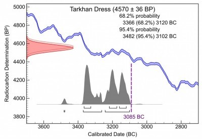 When was radiocarbon dating discovered
